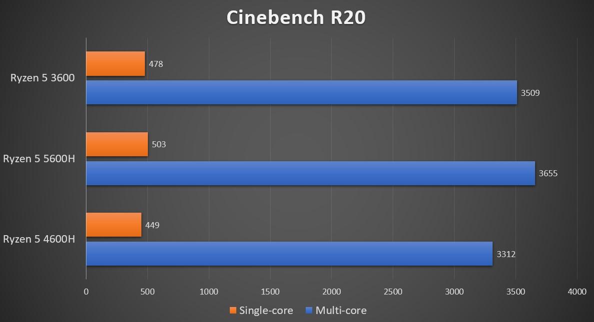 cinebench-r20-lenovo-legion-5-2020-amd